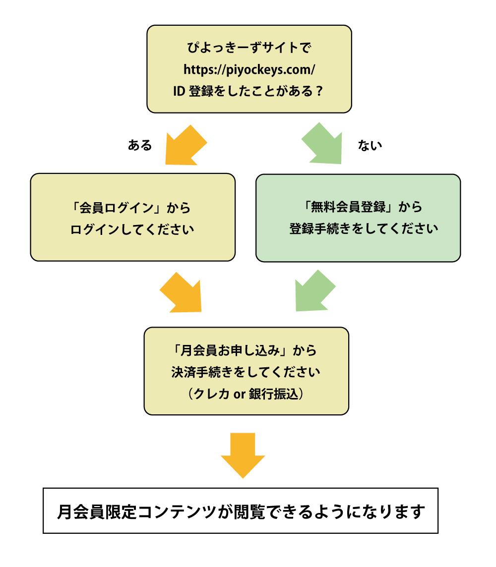 月会員登録方法説明の画像